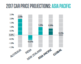 2017-CAR-PRICE-PROJECTIONS-asia-pacific