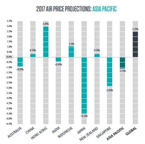 цены на авиаперевозки 2017 азия