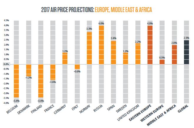 2017-air-price-europe
