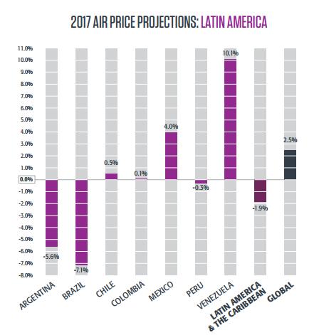 цены на авиаперелеты 2017 латинская америка
