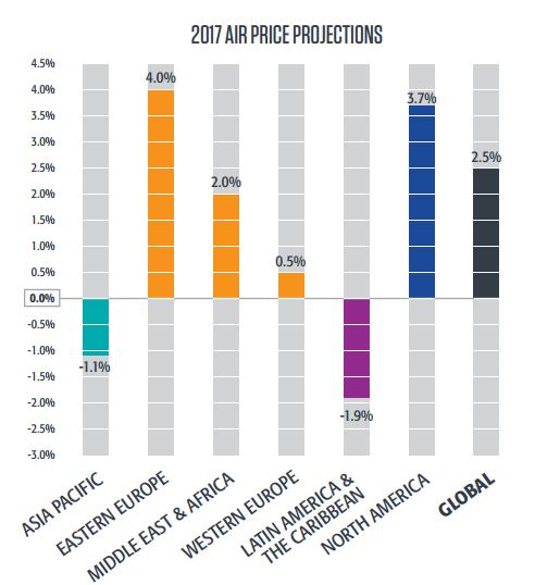 Цены на авиаперевозки 2017