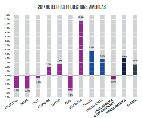 2017-hotel-price-projection-AMERICAS