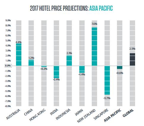 Прогноз цен на отели в 2017 году: Азия