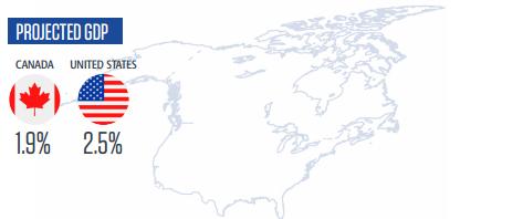 Прогноз ВВП Северная Америка