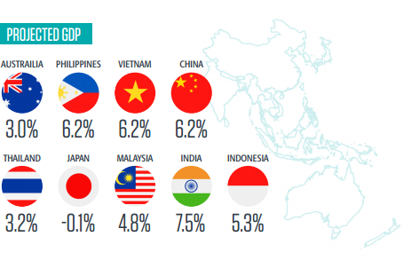 projected gdp asia