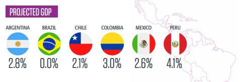 Прогноз ВВП Южная Америка