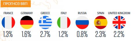 ВВП Европа 2017