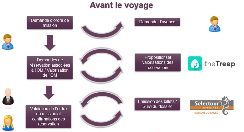 simplification-gestion-frais-voyage